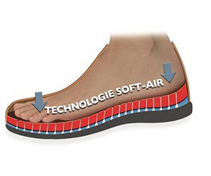 Technologie soft air pour gamme Mephisto